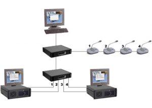 ПО Индивидуальные каналы Bosch DCN-SWIND-E купить